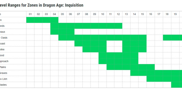 Dragon Age Leveling Guide